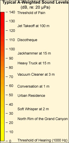 osha weighted sound levels_new